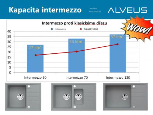 Granitový dřez Alveus Intermezzo 30 černý č.4